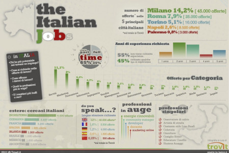 The Italian Jobs Infographic