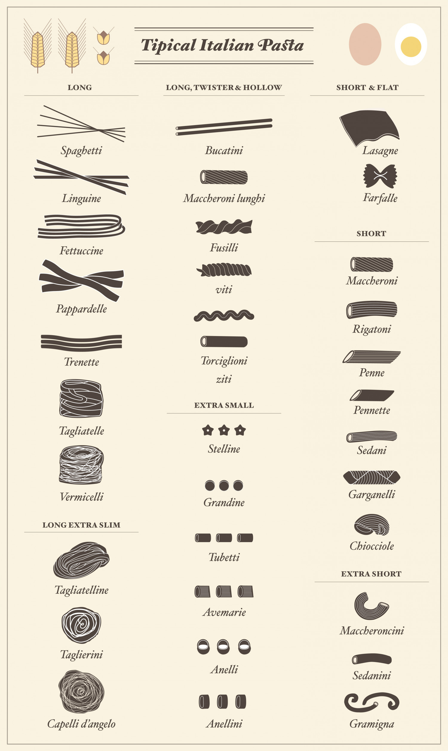Names of Pasta: 6 Pictorial Charts of Pasta Names