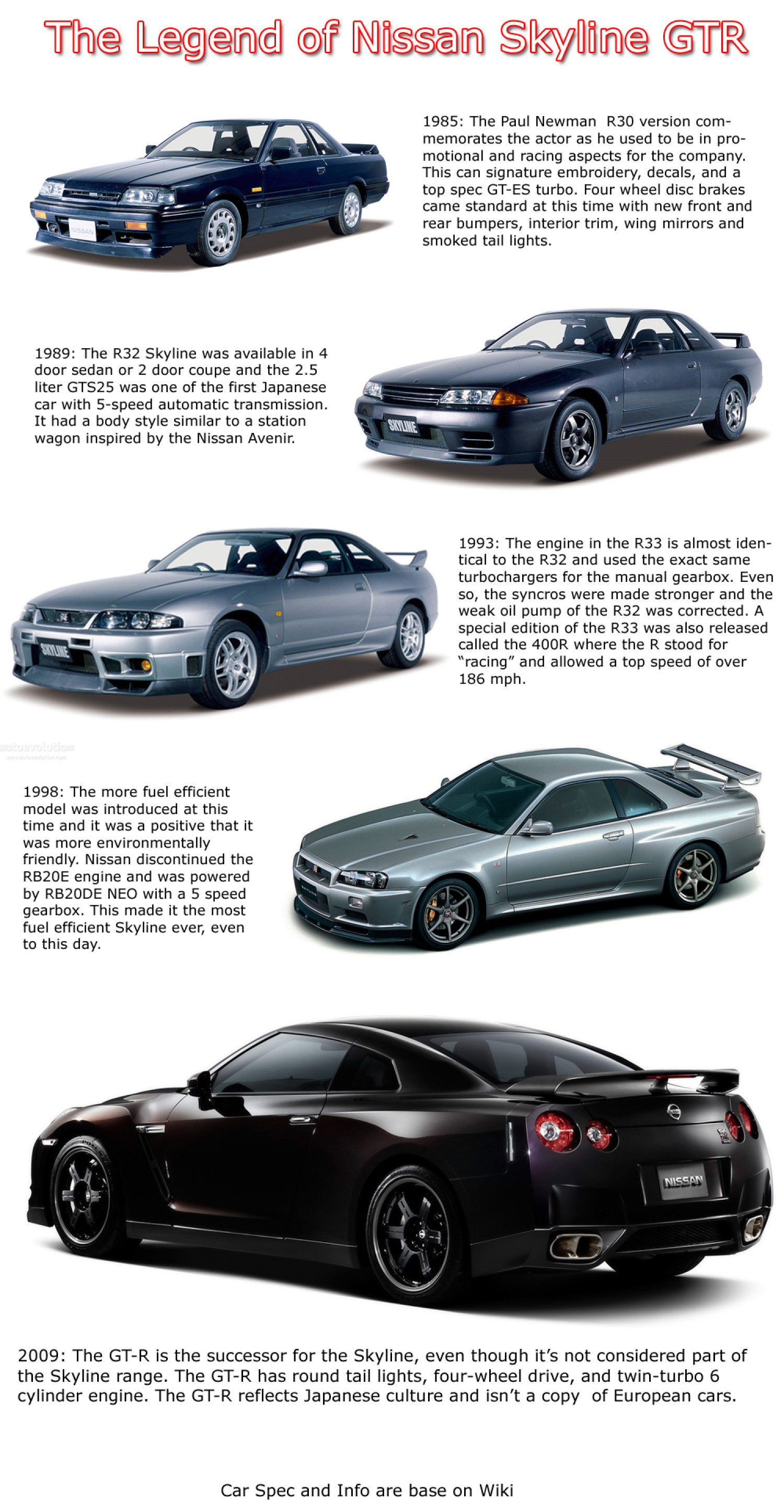 The JDM Legend: Nissan Skyline GT-R Infographic