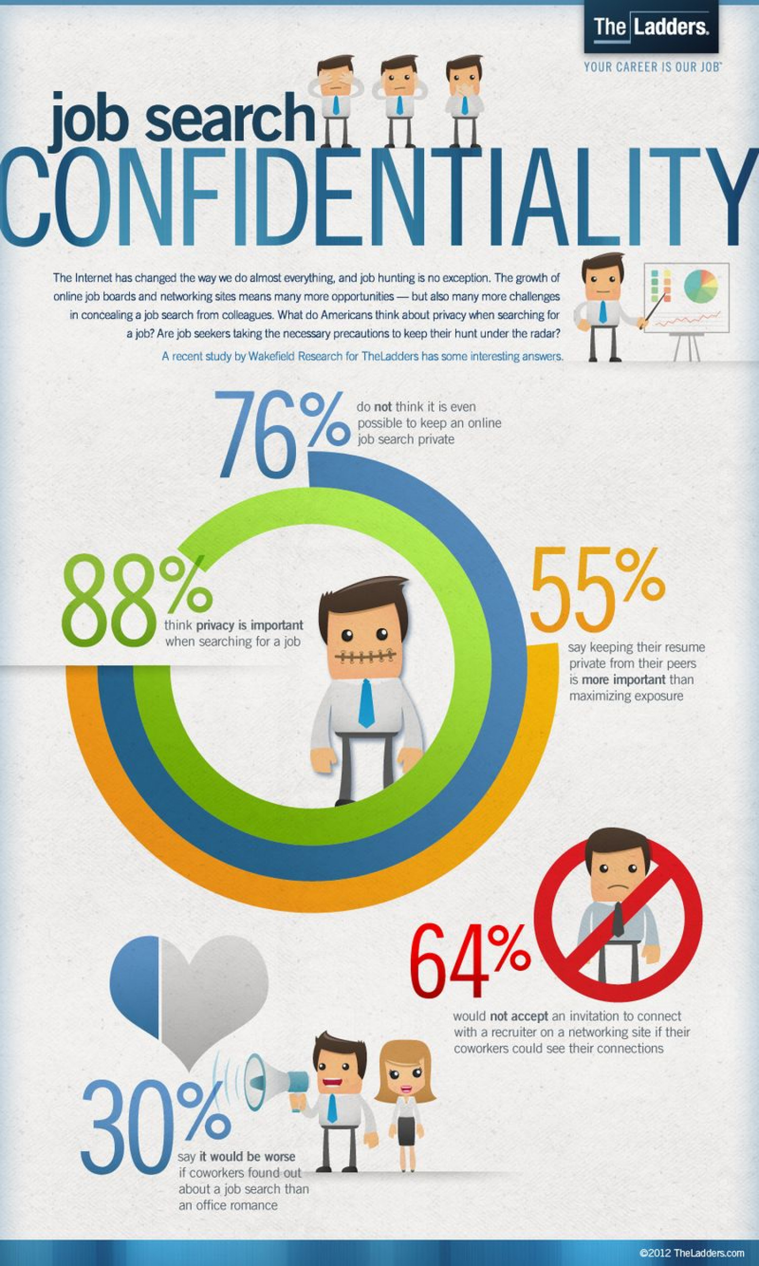 The Job Search Confidentiality Infographic