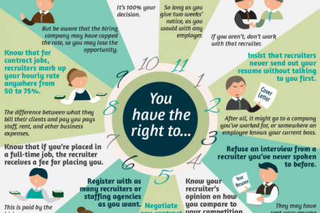 The Job Seeker's Bill Of Rights Infographic