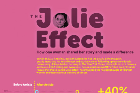The Jolie Effect: How One Woman Shared Her Story and Made a Difference Infographic