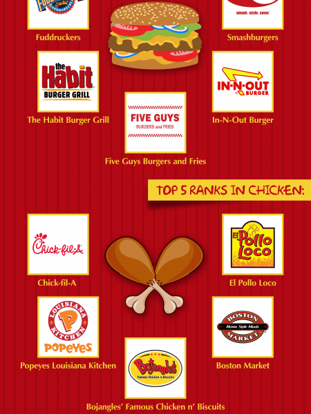 Reality Revealed: America's Best And Worst Restaurants!  Infographic