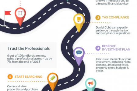 The Journey of a Landlord Infographic