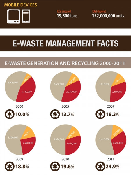 The Journey of E-Waste Infographic