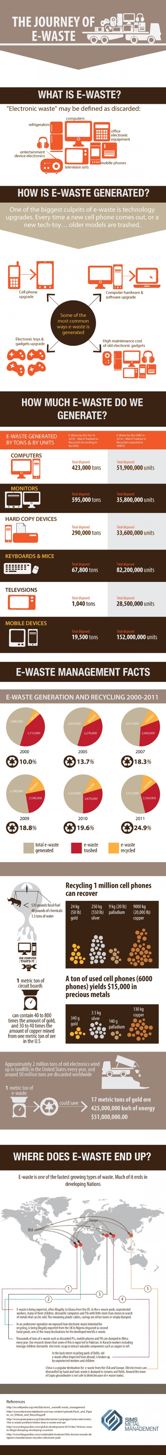 The Journey of E-Waste