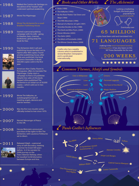 The Journey of Paulo Coelho  Infographic