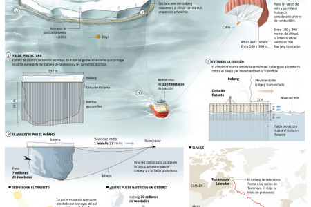 The journey of the iceberg Infographic