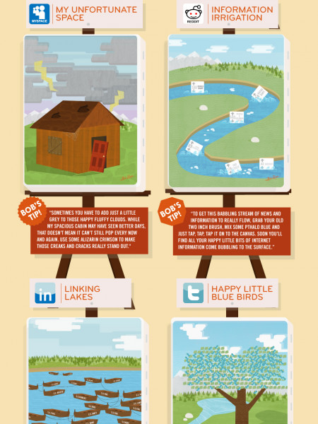 The Joy Of Social Media Featuring Bob Ross Infographic