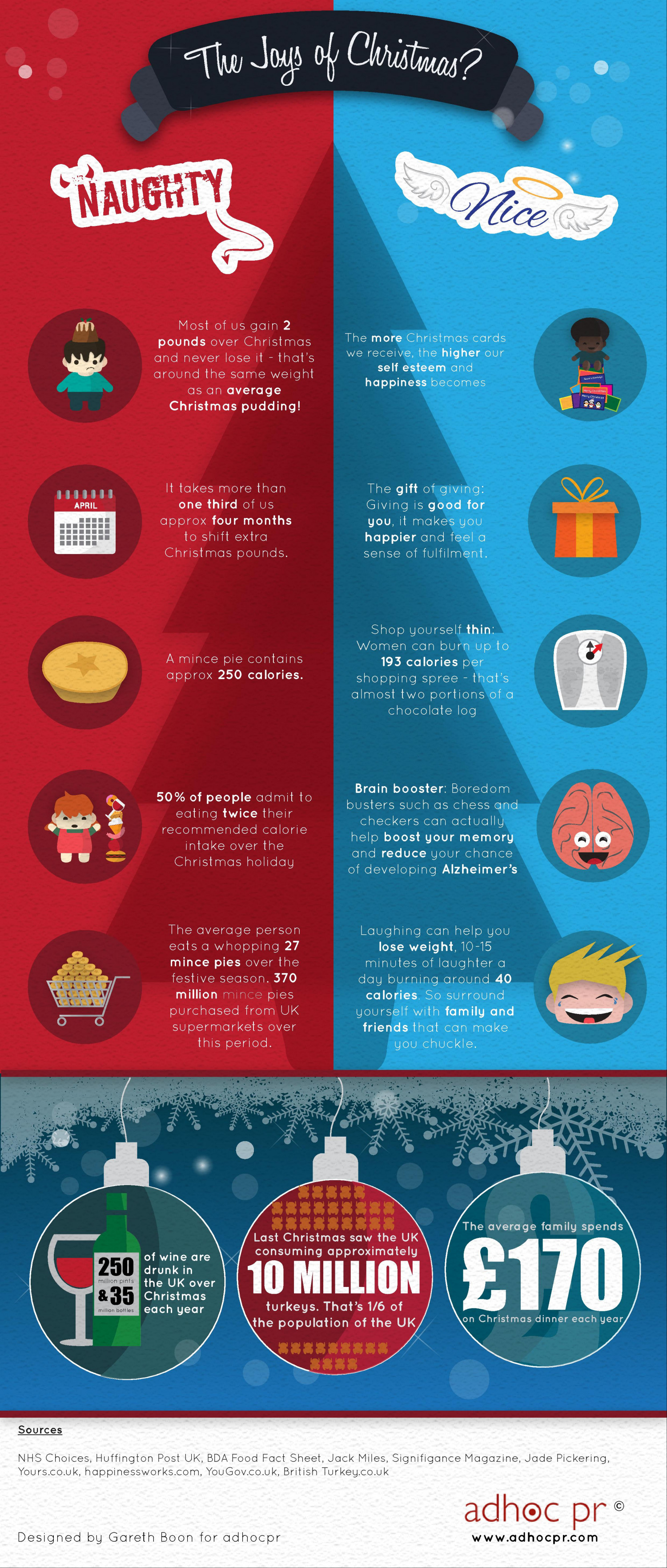 The Joys of Christmas? Infographic