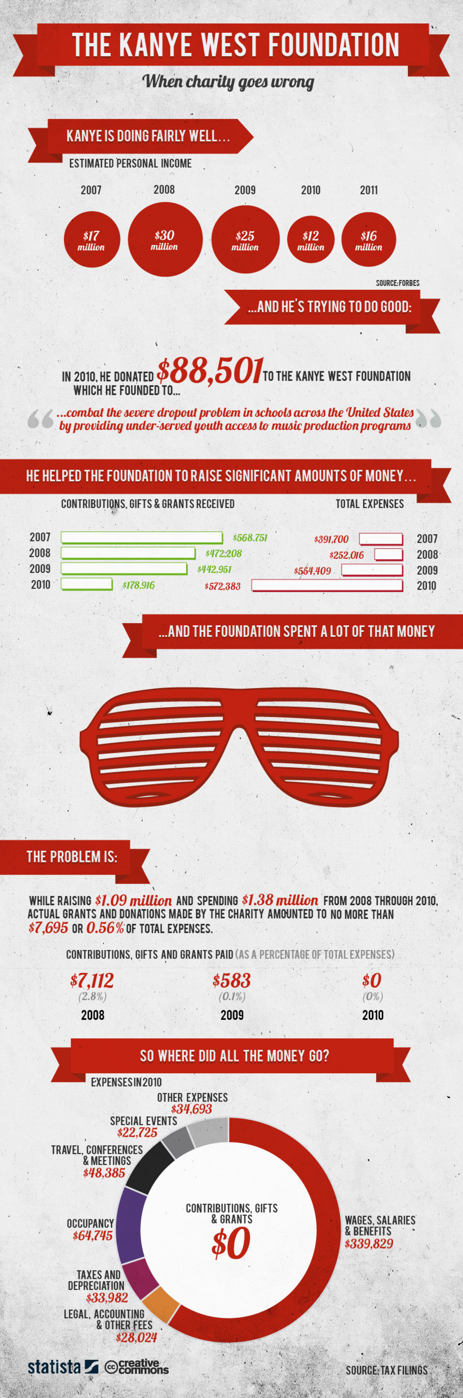 The Kanye West Foundation - when charity goes wrong Infographic