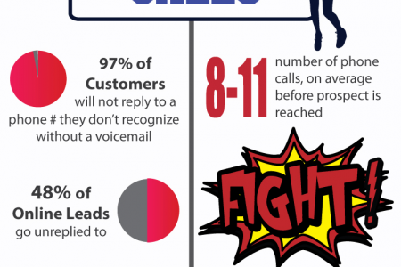 The Key to Successful Lead Conversion Infographic