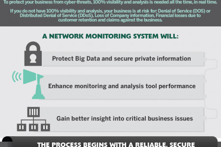 The Keys to Protecting Your Network From Cyber-Attacks Infographic