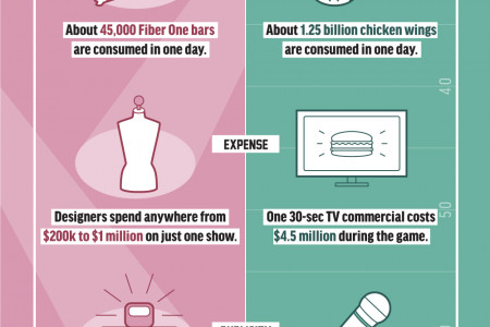 The Kick Off: Super Bowl vs. NYFW Infographic