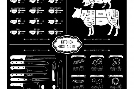 The Kitchen First Aid Kit Infographic