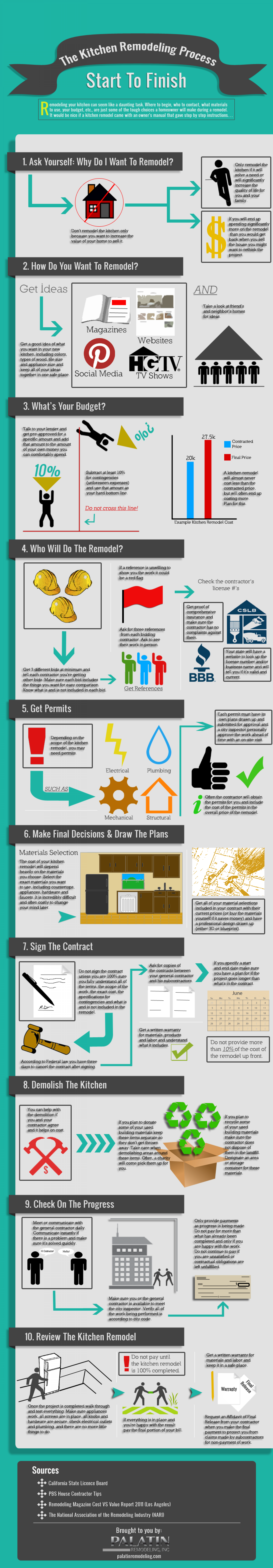 The Kitchen Remodeling Process: Start to Finish Infographic