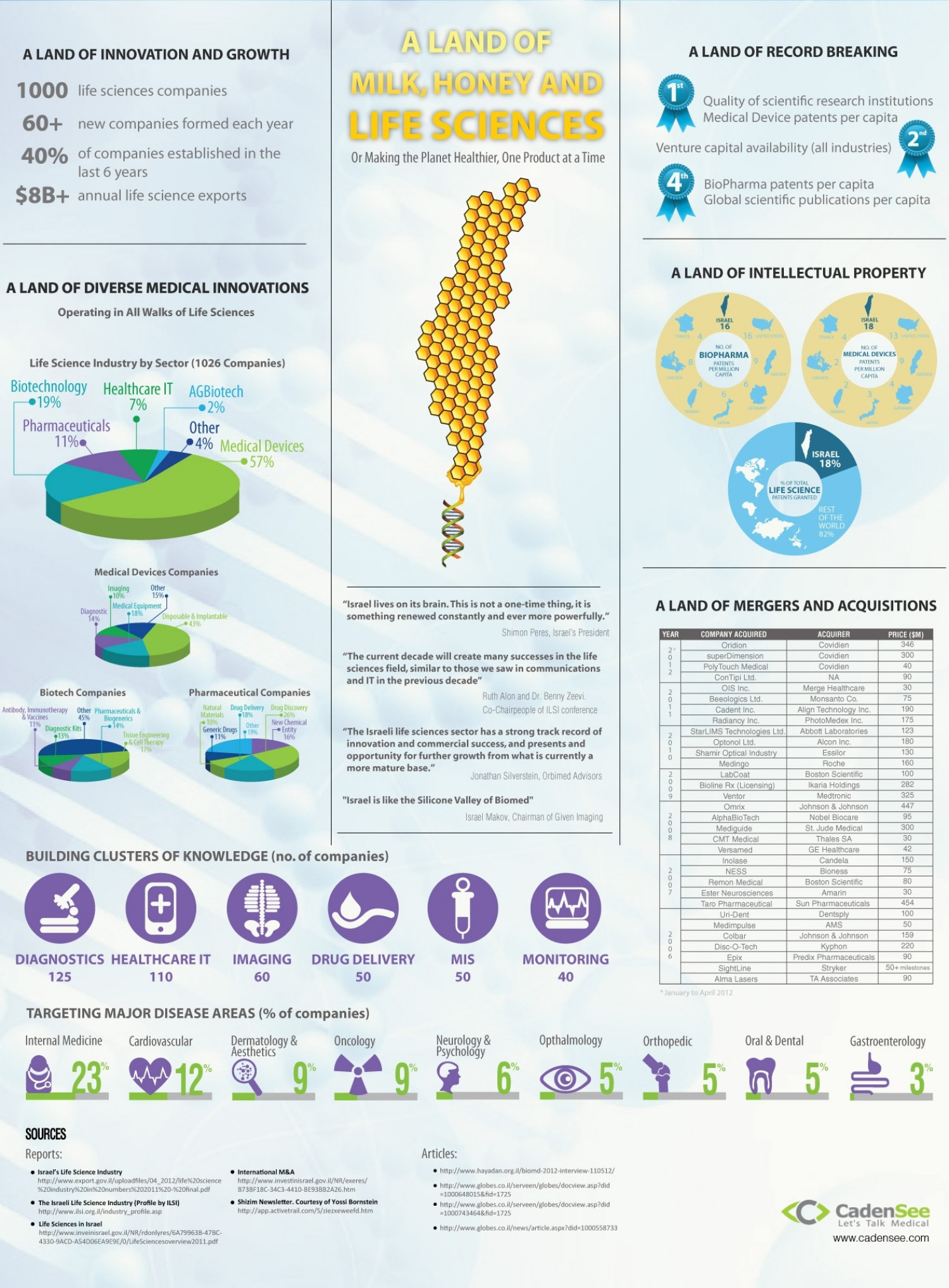 The Land of Milk, Honey & Life Sciences Infographic