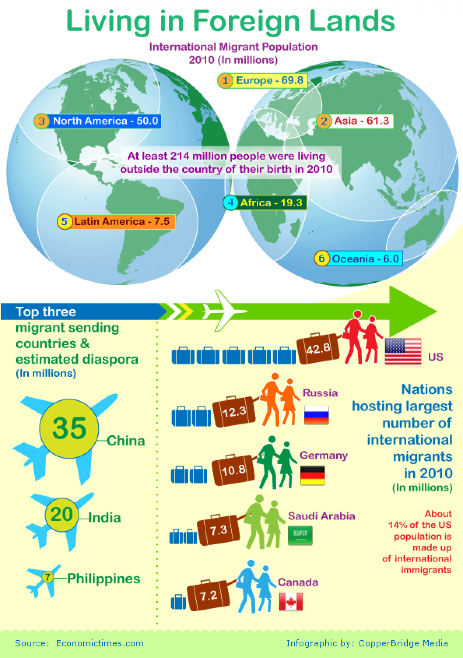 The land of promise: Science of migration Infographic