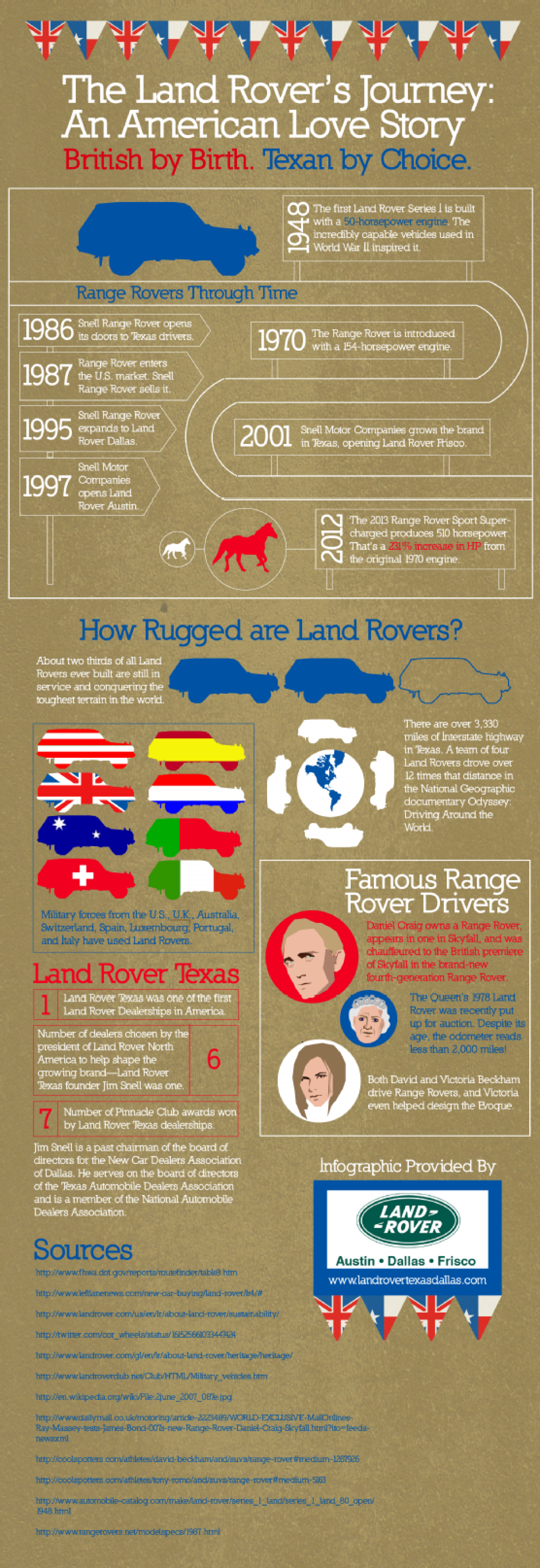 The Land Rover's Journey: An American Love Story  Infographic