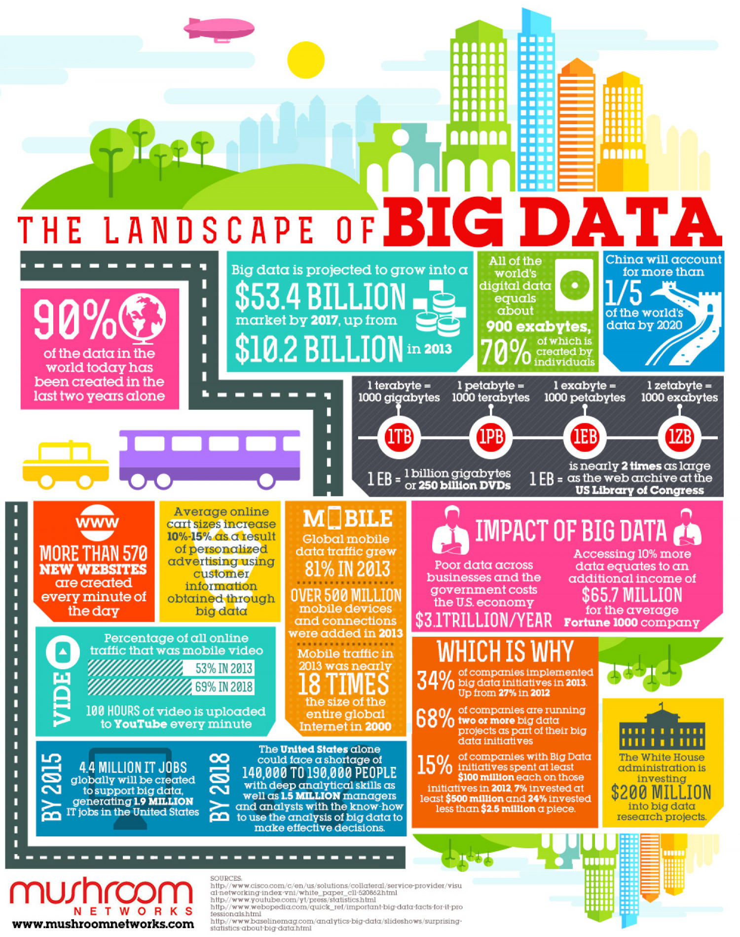 The Landscape of Big Data Infographic