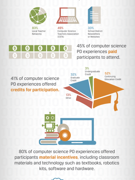 The Landscape of Computer Science Professional Development Infographic