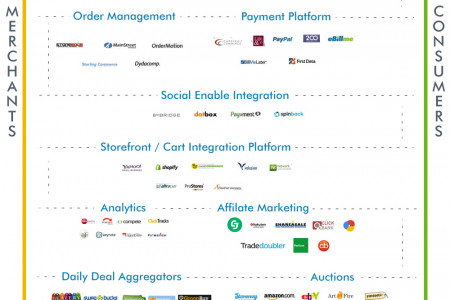 The Landscape of eCommerce Infographic