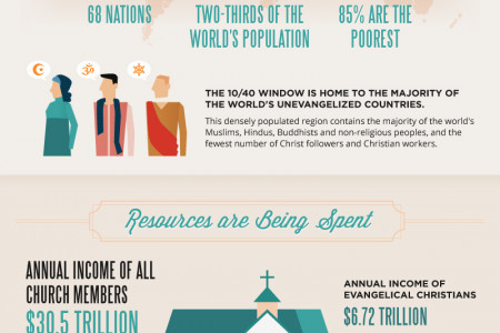 The Landscape of Global Missions Infographic