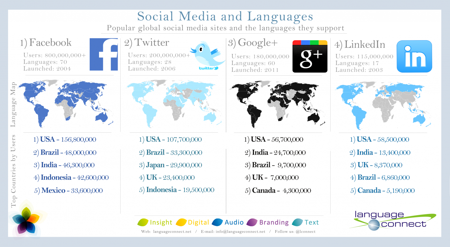 The Language of Social Media Infographic