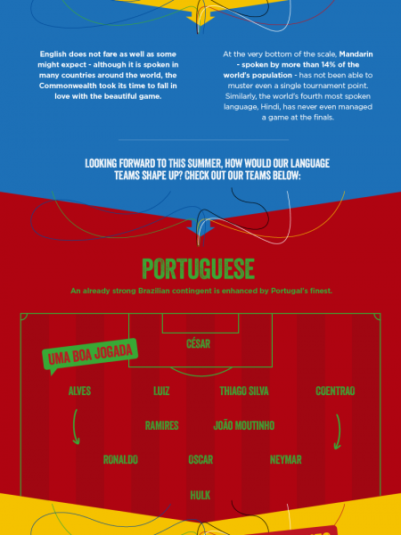 The Language of World Football  Infographic