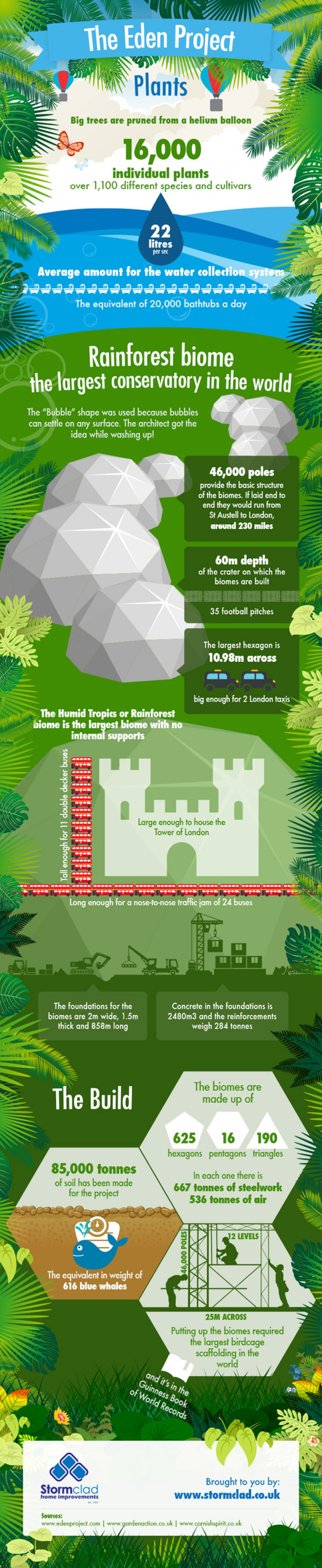 The largest conservatory in the world! The Eden Project! Infographic