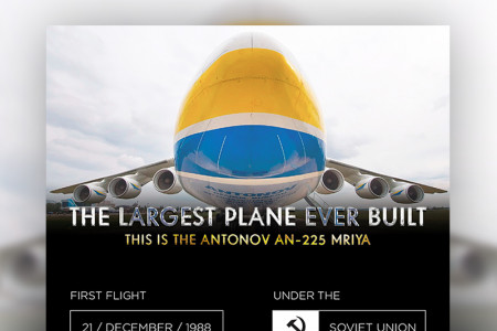 The Largest Plane Ever Built Infographic