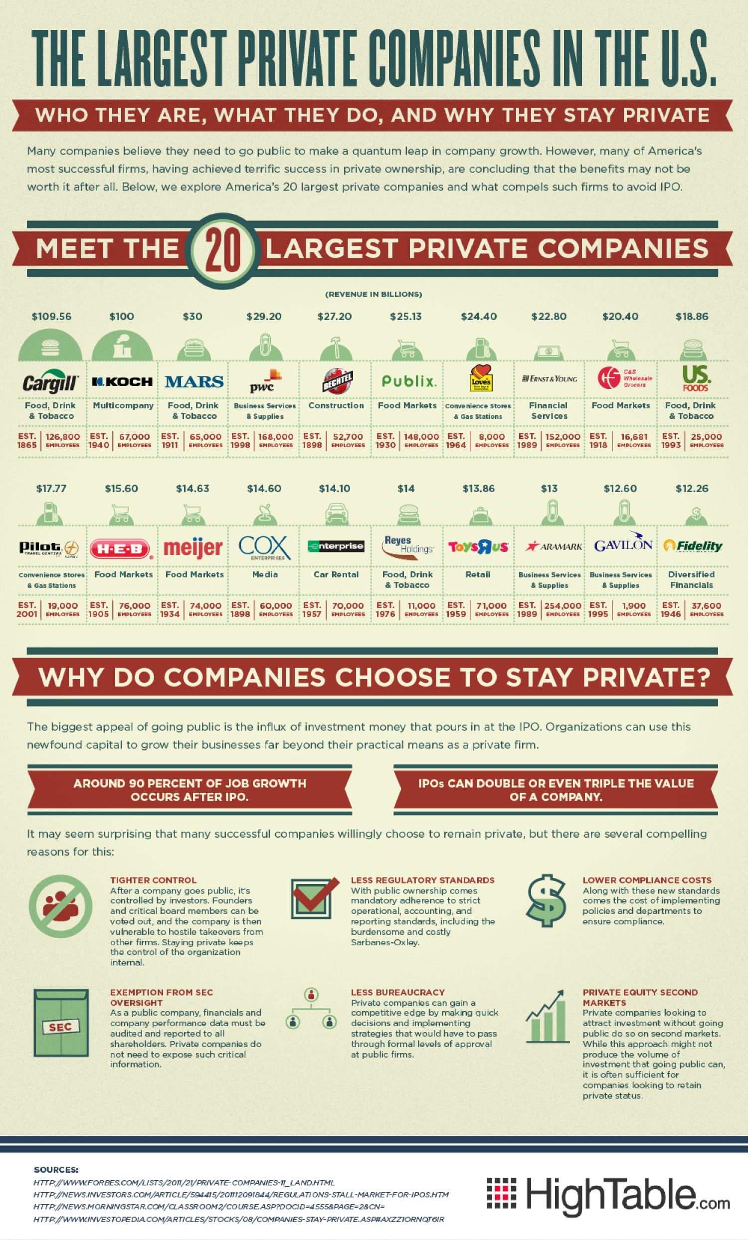 The Largest Private Companies in the U.S. Infographic