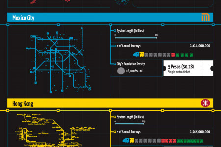 The Largest Public Transportation Metro Systems in the World Infographic