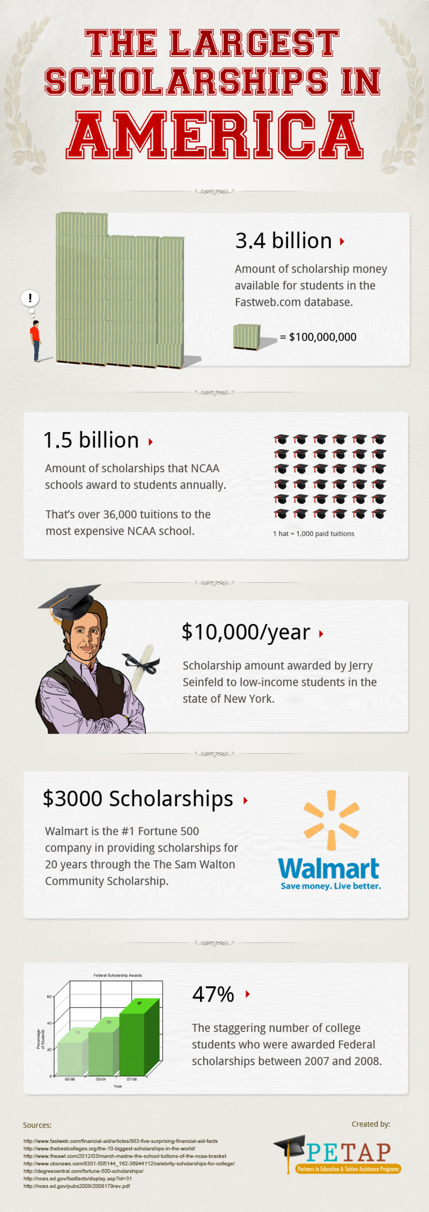 The Largest Scholarships in America Infographic