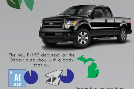 The Latest Ford Hybrid Innovations Infographic
