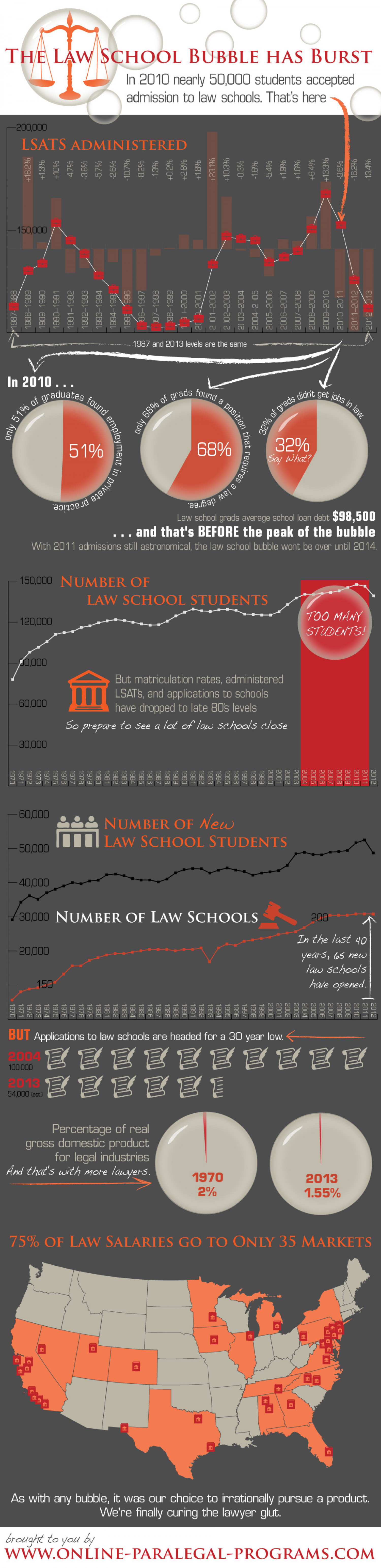 The Law School Bubble Has Burst Infographic