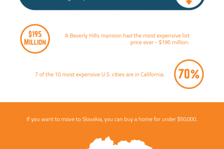 The Least/Most Expensive Places to Buy a Home Infographic
