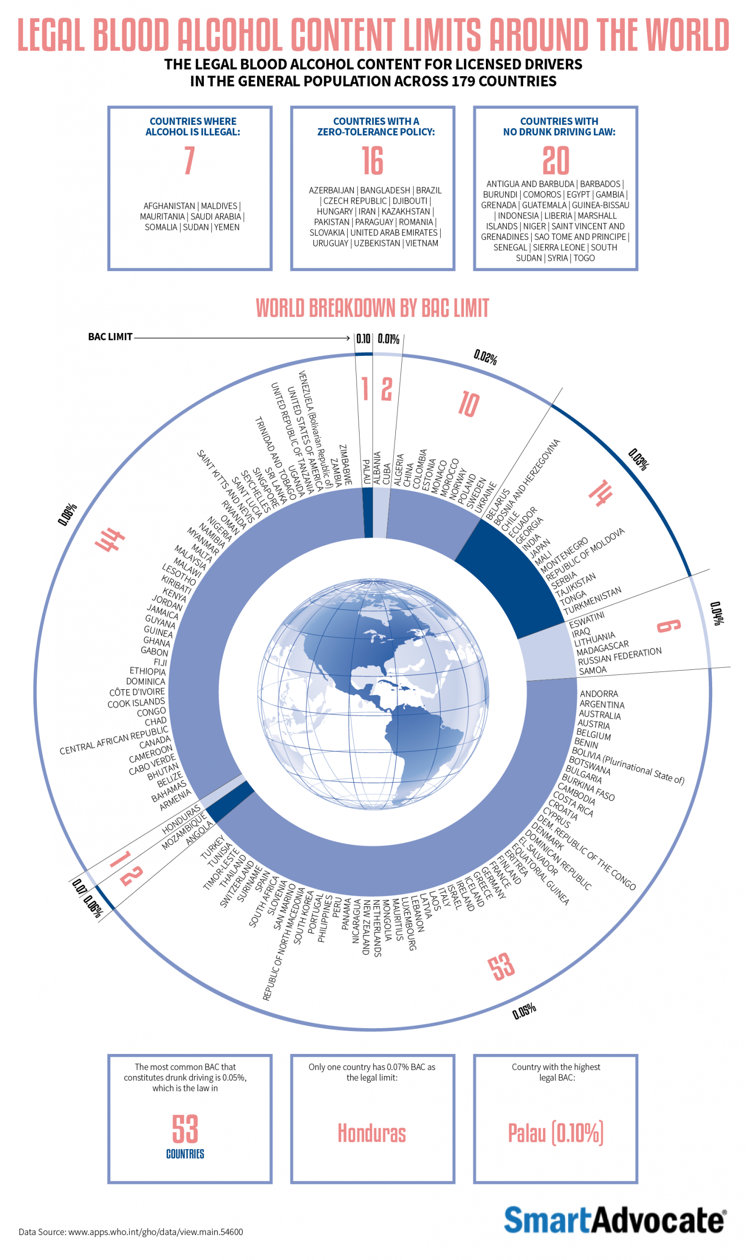 The Legal Blood Alcohol Content Limits for Drivers Around the World Infographic