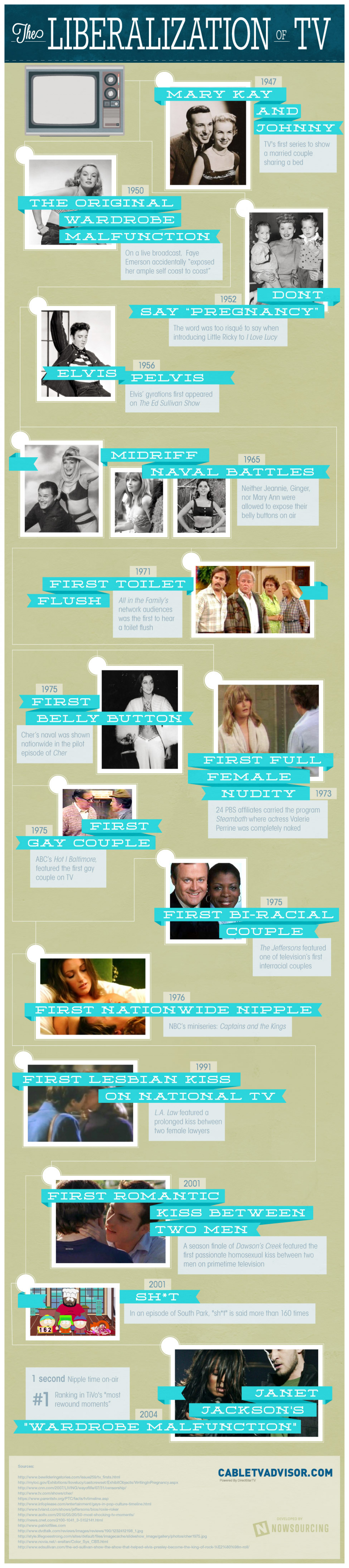 The Liberalization of TV Infographic