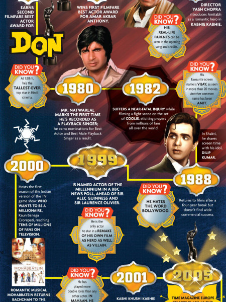 The Life and Times of Amitabh Bachchan Infographic