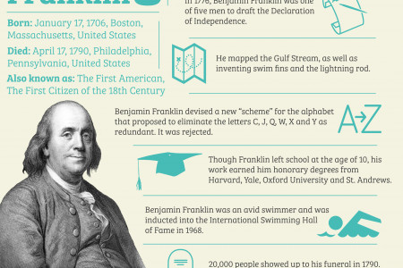 The Life and Times of Benjamin Franklin Infographic