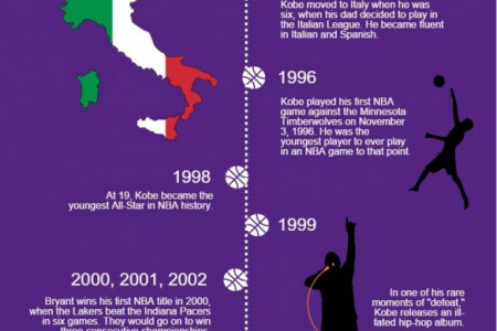 The life and Times of Kobe Bryant Infographic