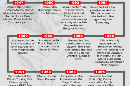 The Life and Times of Steve McQueen Infographic