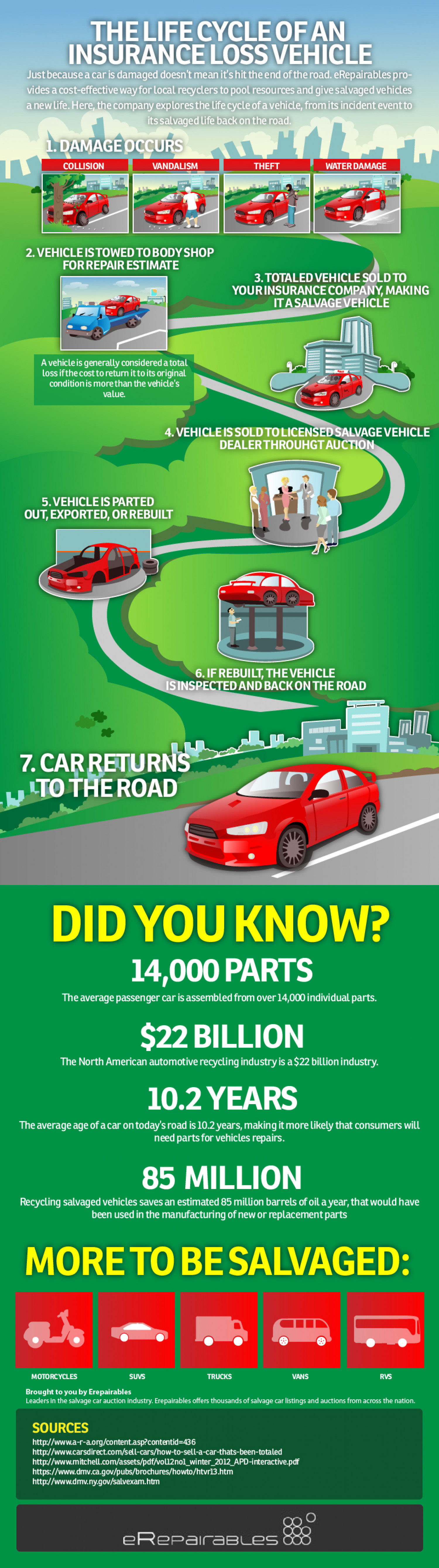 The Life Cycle Of An Insurance Loss Vehicle Infographic