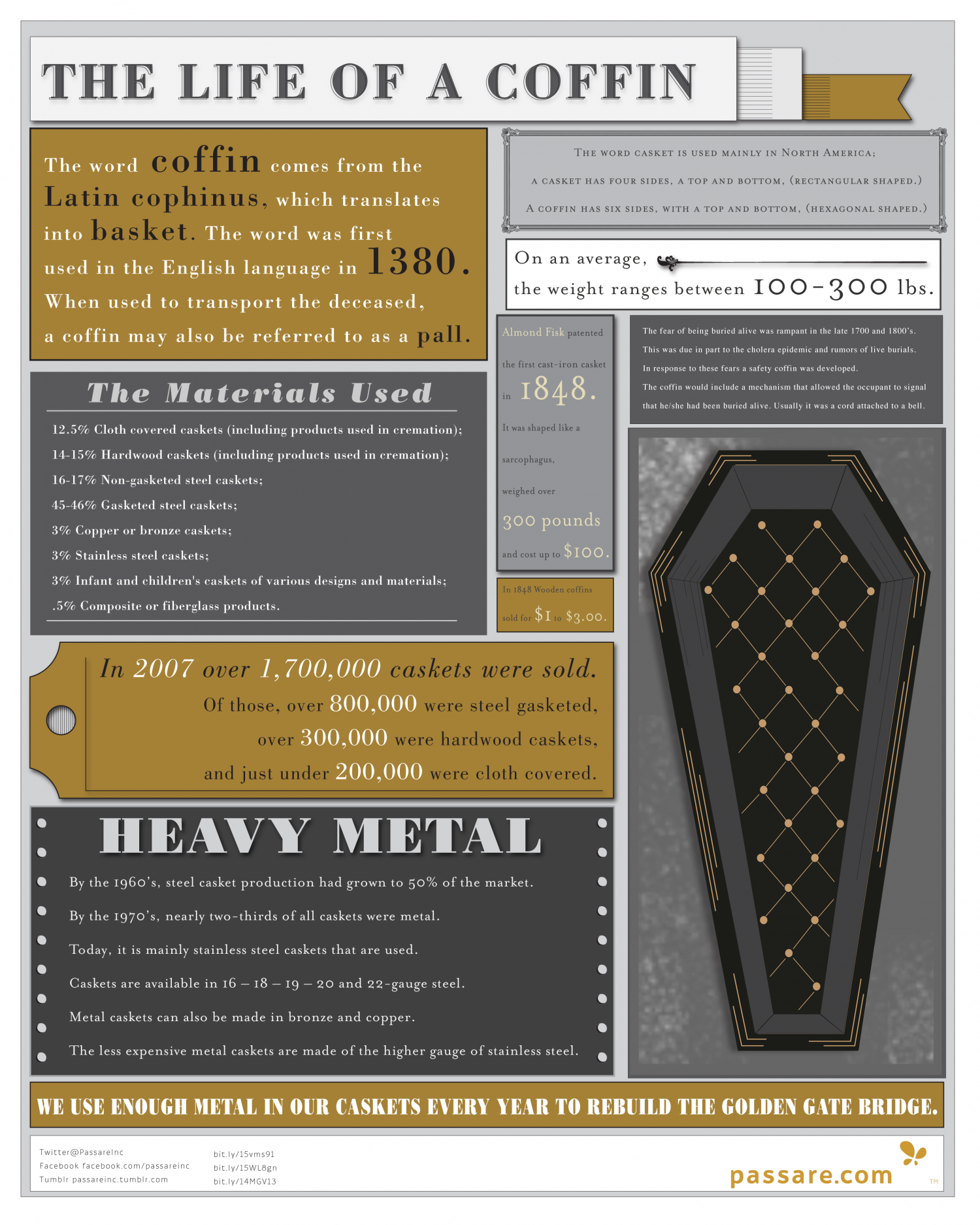 The Life of a Coffin Infographic