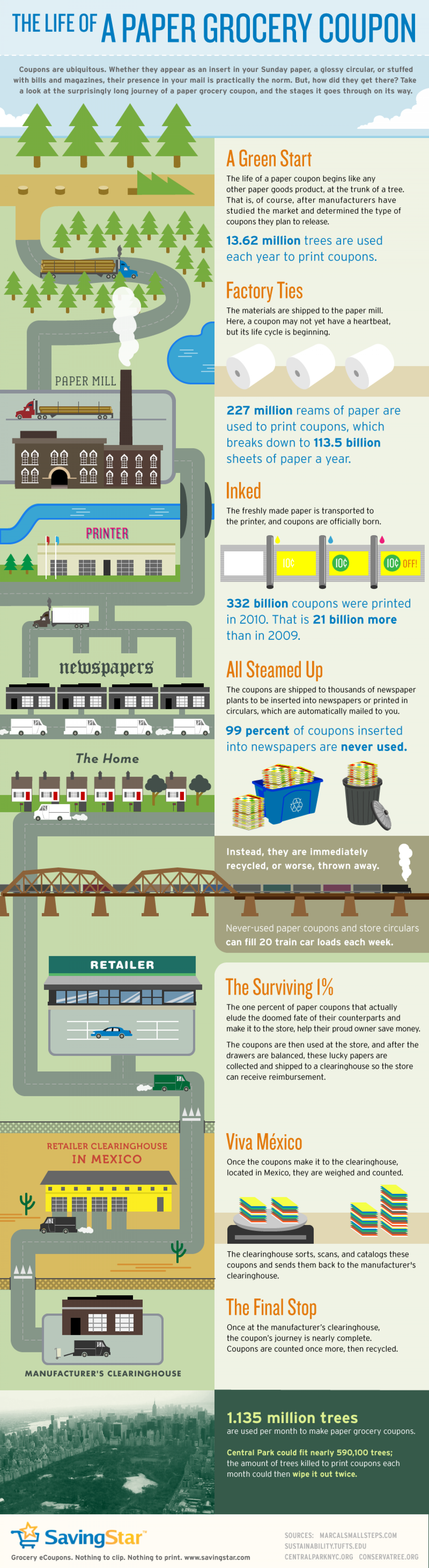 The Life Of A Paper Grocery Coupon Infographic