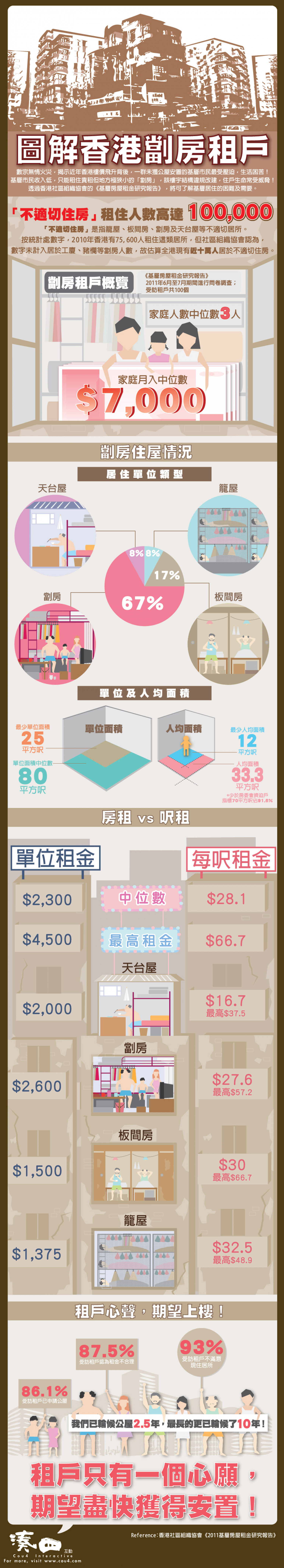 The Life of Subdivided Flat Tenants Infographic
