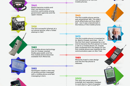 The Life of the Mobile Phone Infographic