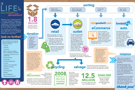 The Life of your Goodwill Donation Infographic