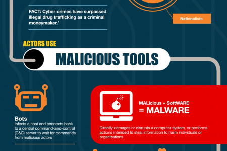 The Lifecycle of a Cyber-Attack Infographic